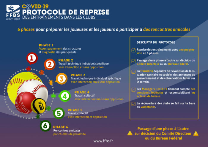 6 phases de reprise baseball softball